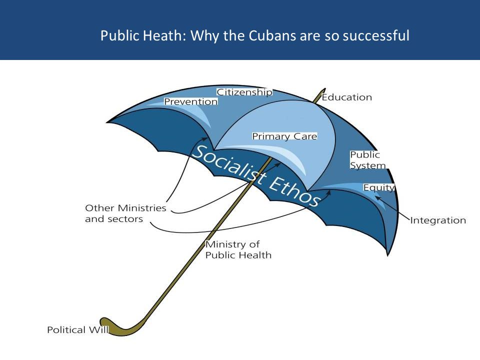 Public Heath: Why the Cubans are so successful