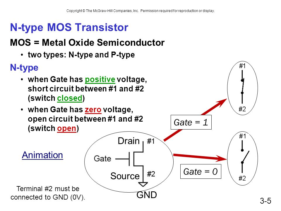 Copyright © The McGraw-Hill Companies, Inc. Permission required for reproduction or display. 3-5 N-type MOS Transistor MOS = Metal Oxide Semiconductor