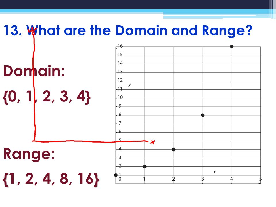 13. What are the Domain and Range Domain: Range: {0, 1, 2, 3, 4} {} {1, 2, 4, 8, 16}