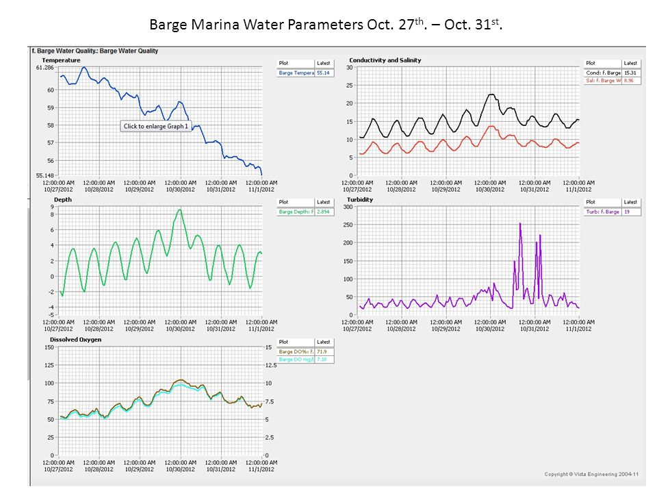 Barge Marina Water Parameters Oct. 27 th. – Oct. 31 st.