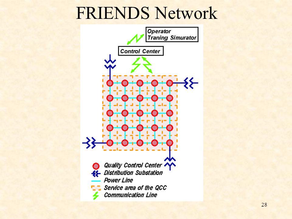28 FRIENDS Network