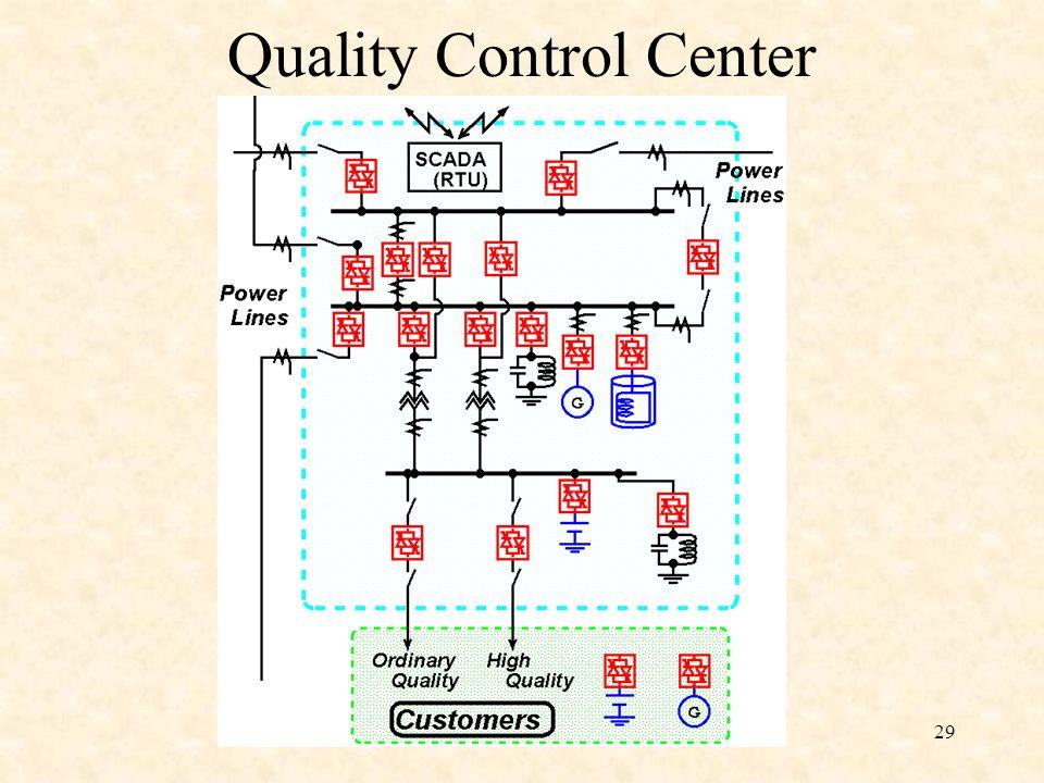 29 Quality Control Center
