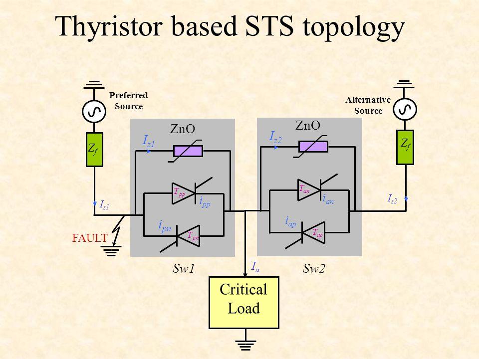 Preferred Source Critical Load FAULT ZnO Sw1 Sw2 i pp i pn i ap i an ZfZf ZfZf Alternative Source I z1 I z2 I s1 I s2 IaIa T pp Thyristor based STS to
