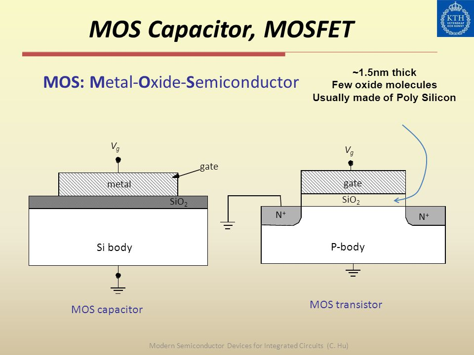 MOS Capacitor, MOSFET Modern Semiconductor Devices for Integrated Circuits (C. Hu) MOS: Metal-Oxide-Semiconductor SiO 2 metal gate Si body VgVg gate P