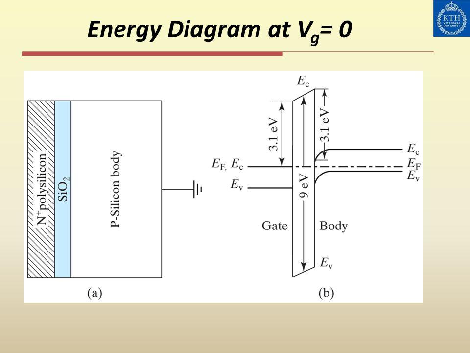 Energy Diagram at V g = 0
