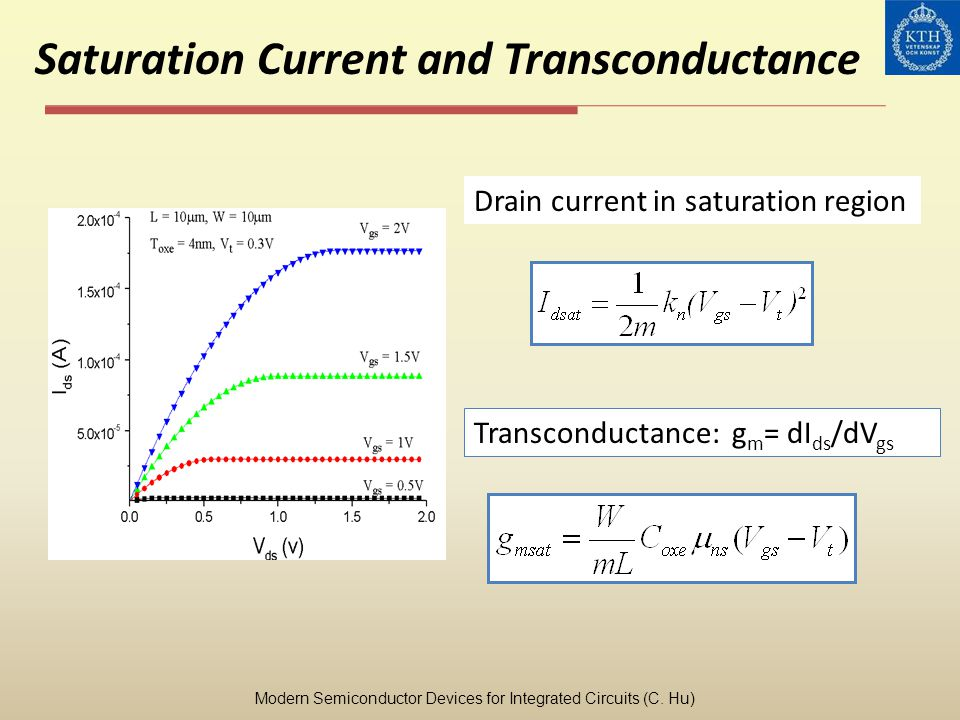 Saturation Current and Transconductance Transconductance: g m = dI ds /dV gs Drain current in saturation region Modern Semiconductor Devices for Integ