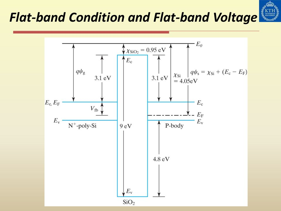 Flat-band Condition and Flat-band Voltage