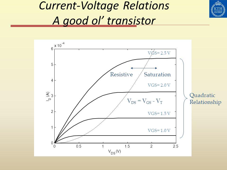 Current-Voltage Relations A good ol transistor Quadratic Relationship 00.511.522.5 0 1 2 3 4 5 6 x 10 -4 V DS (V) I D (A) VGS= 2.5 V VGS= 2.0 V VGS= 1