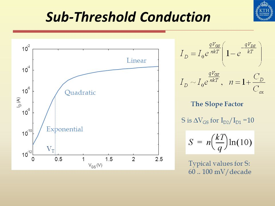 Sub-Threshold Conduction 00.511.522.5 10 -12 10 -10 10 -8 10 -6 10 -4 10 -2 V GS (V) I D (A) VTVT Linear Exponential Quadratic Typical values for S: 6