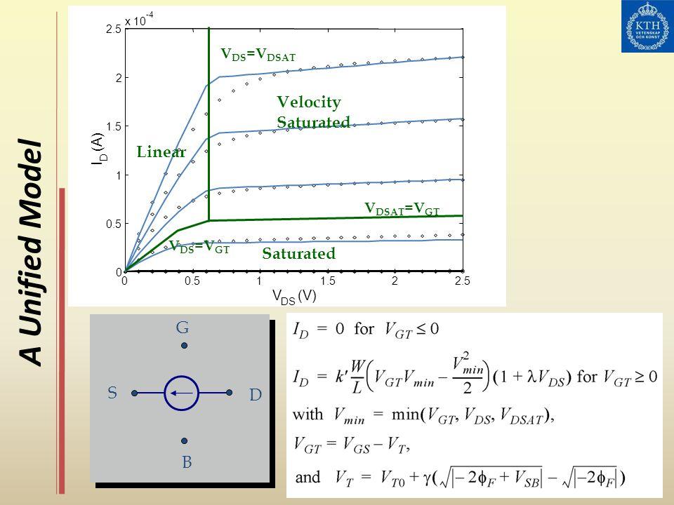 A Unified Model 00.511.522.5 0 0.5 1 1.5 2 2.5 x 10 -4 V DS (V) I D (A) Velocity Saturated Linear Saturated V DSAT =V GT V DS =V DSAT V DS =V GT S D G