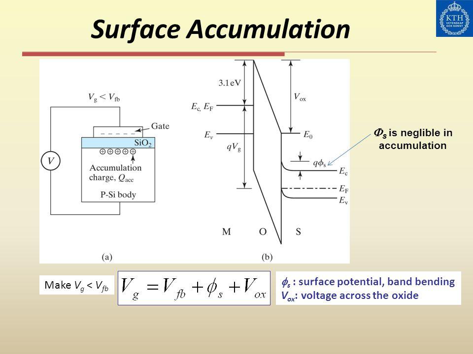 Surface Depletion ( v g > v fb )