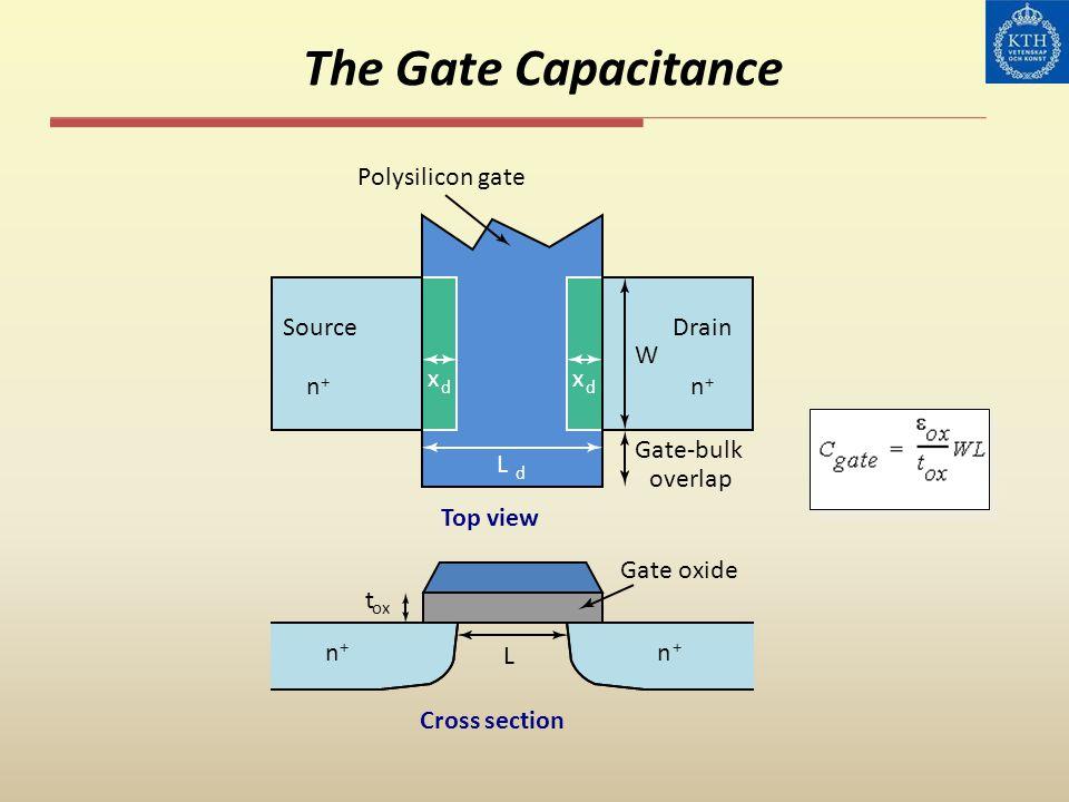 The Gate Capacitance t ox n + n + Cross section L Gate oxide x d x d L d Polysilicon gate Top view Gate-bulk overlap Source n + Drain n + W