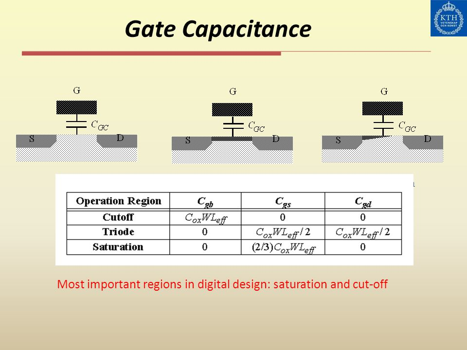 Gate Capacitance Cut-off ResistiveSaturation Most important regions in digital design: saturation and cut-off