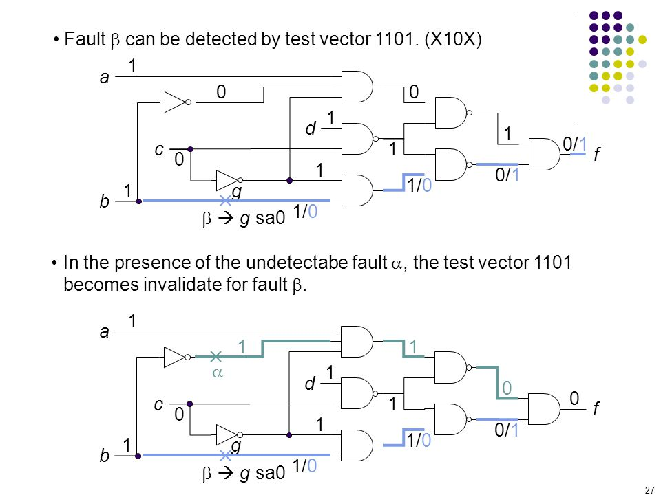 27 Fault can be detected by test vector 1101. (X10X) a c b d f 1 1 0 1 g g sa0 1 1 11 1/0 0 0/1 0 1/0 In the presence of the undetectabe fault, the te