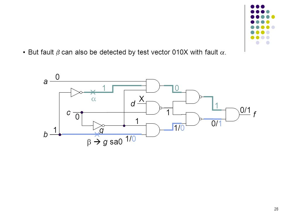 28 a c b d f 0 1 0 X g g sa0 1 1 10 1/0 1 0/1 1/0 But fault can also be detected by test vector 010X with fault.