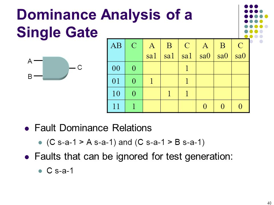 40 Dominance Analysis of a Single Gate Fault Dominance Relations (C s-a-1 > A s-a-1) and (C s-a-1 > B s-a-1) Faults that can be ignored for test gener