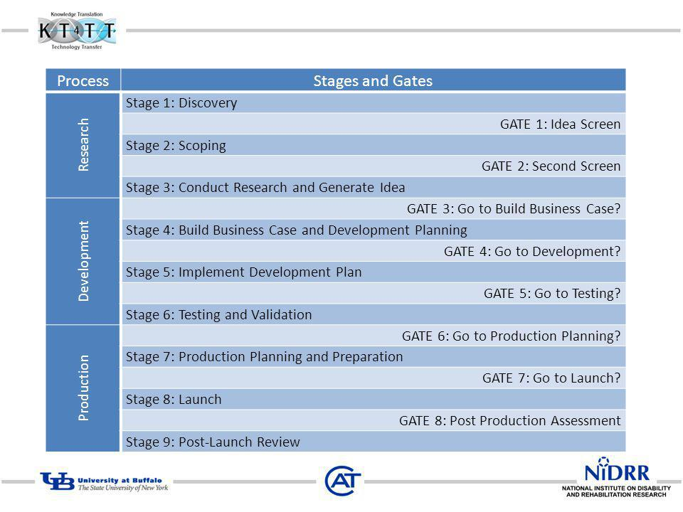 Process Stages and Gates Research Stage 1: Discovery GATE 1: Idea Screen Stage 2: Scoping GATE 2: Second Screen Stage 3: Conduct Research and Generate Idea Development GATE 3: Go to Build Business Case.