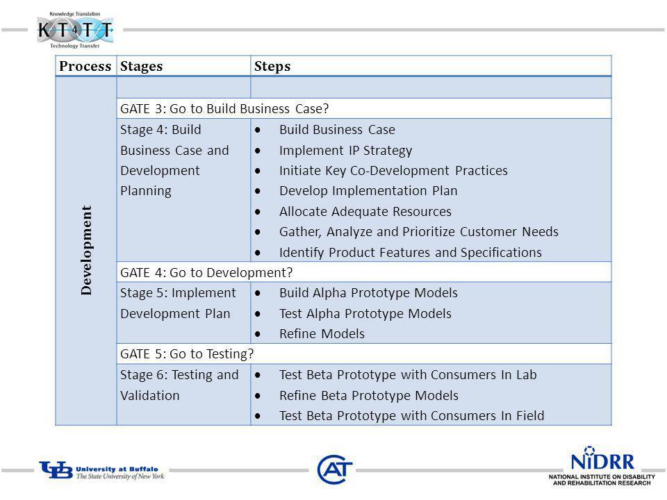 ProcessStagesSteps Development GATE 3: Go to Build Business Case.