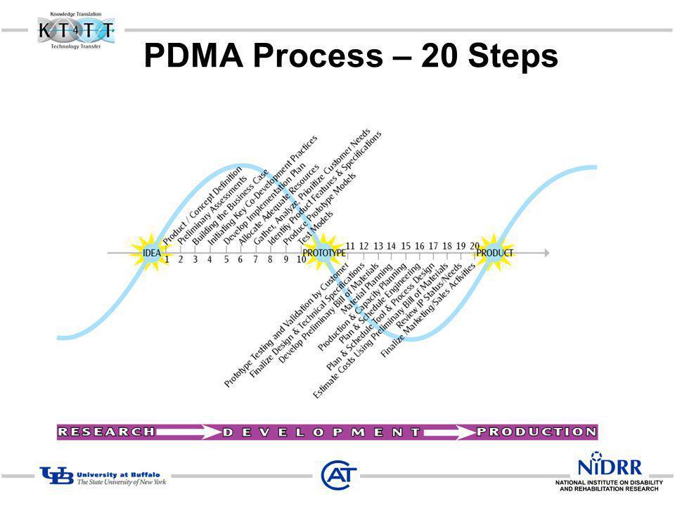 PDMA Process – 20 Steps