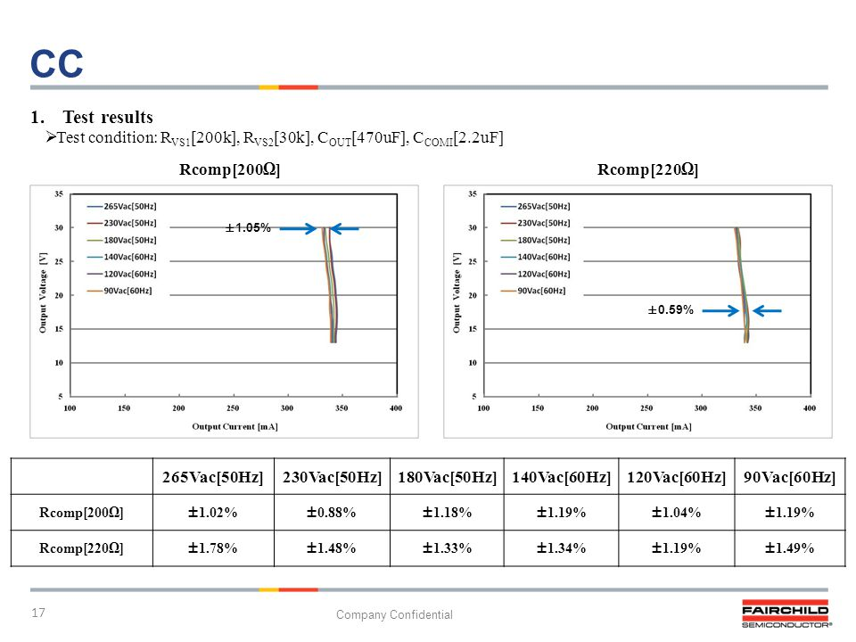17 Company Confidential ±1.05% CC 1.Test results Test condition: R VS1 [200k], R VS2 [30k], C OUT [470uF], C COMI [2.2uF] 265Vac[50Hz]230Vac[50Hz]180V