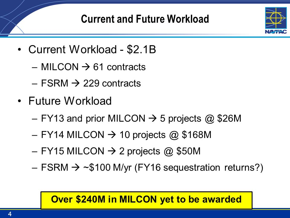 Current and Future Workload Current Workload - $2.1B –MILCON 61 contracts –FSRM 229 contracts Future Workload –FY13 and prior MILCON 5 projects @ $26M