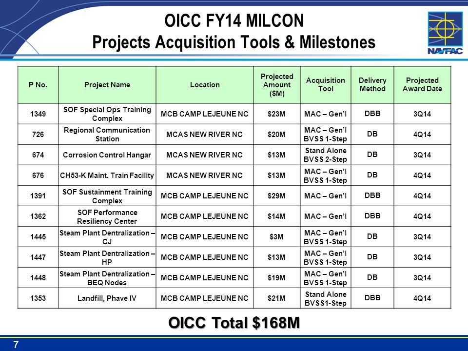 Take Aways … Still more than $2 billion currently under construction –In various stages of construction –Will complete ~$750M in next 12 months Record years behind us, but still significant work ahead –Approximately $200M/yr in construction (MCB CL & MCAS NR) –Size varies widely, from a few thousand to tens of millions –Many opportunities for new A/E work (selections pending) –Limited opportunities for new Service Contract work OICC MCI East name change in May 2014 – Resident Officer in Charge of Construction (ROICC) Camp Lejeune Monitor NECO & FEDBizOpps 18