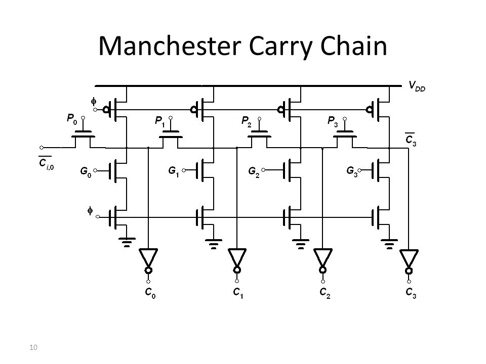 10 Manchester Carry Chain