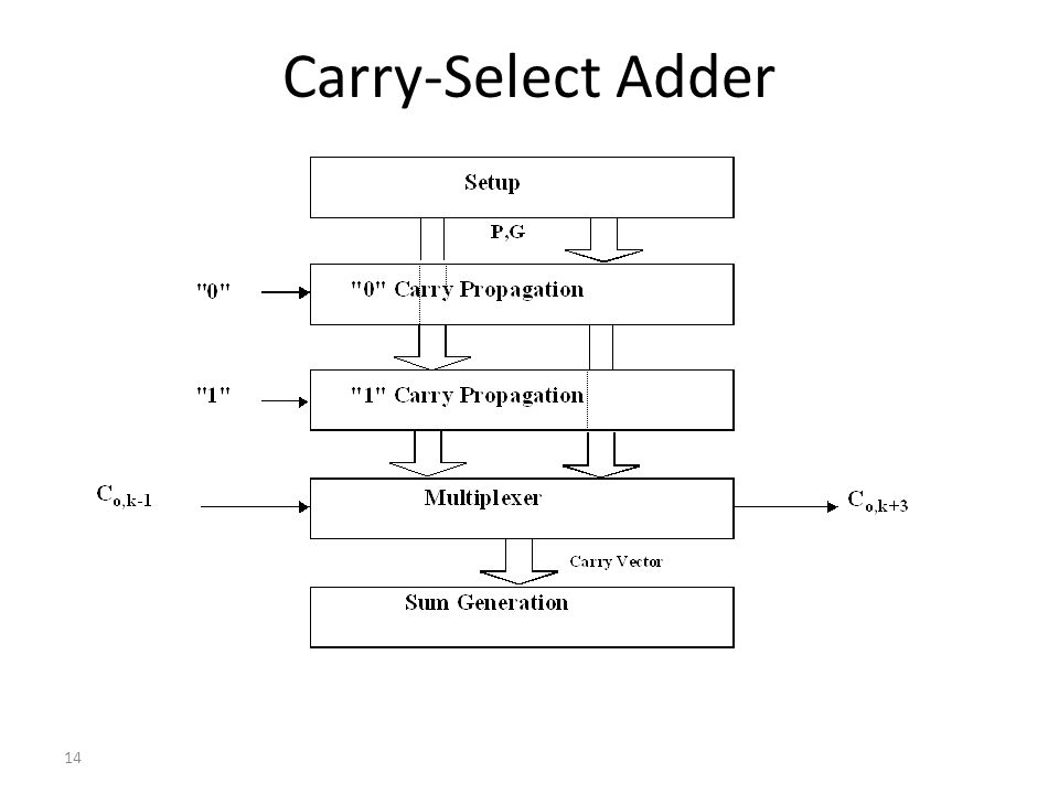 14 Carry-Select Adder