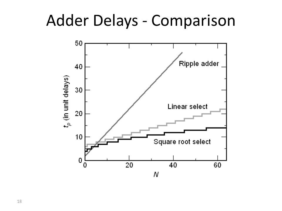 18 Adder Delays - Comparison