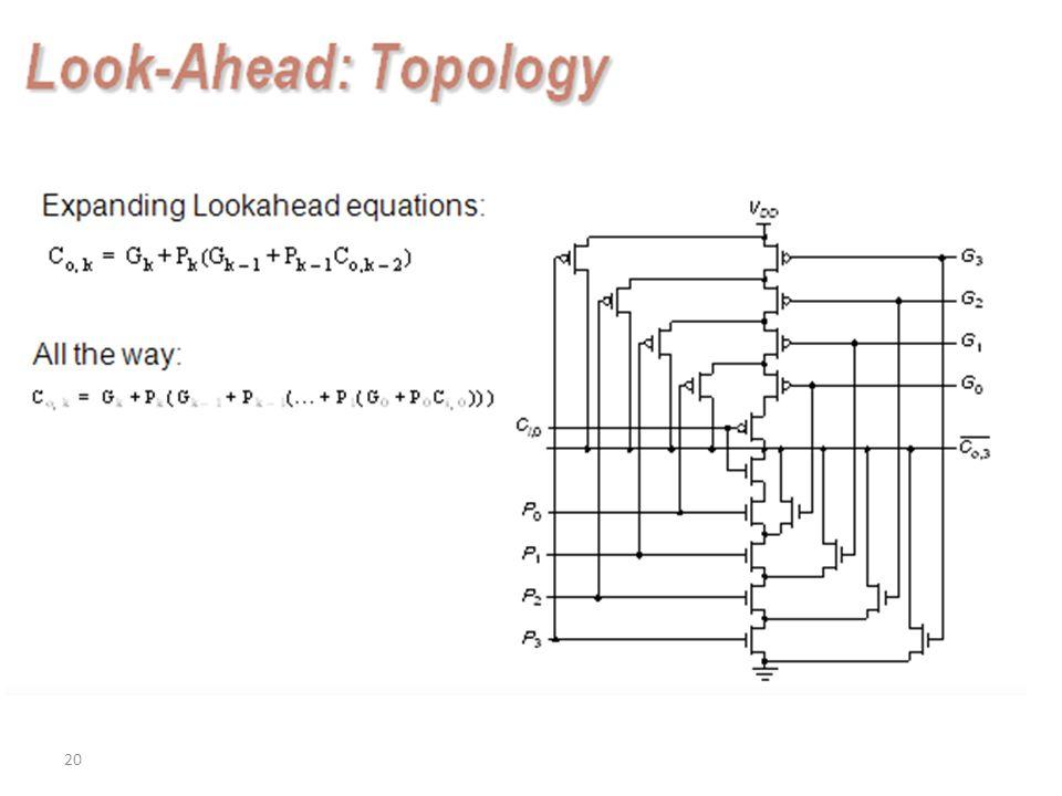 20 Look-Ahead: Topology Expanding Lookahead equations: All the way: