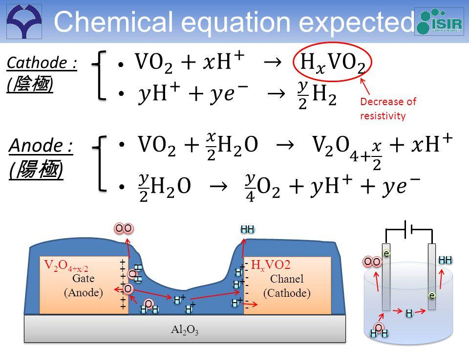 Anode : ( ) Cathode : ( ) O O O O O O H H H H H H H H H H e e e e Chanel (Cathode) Chanel (Cathode) - - Al 2 O 3 Gate (Anode) Gate (Anode) + + + + + + + - - - - - O O H H H H H H H H V 2 O 4+x/2 H x VO2 + + H H + H H + Chemical equation expected OO HH HH O O O O O O H H H H + H H Decrease of resistivity