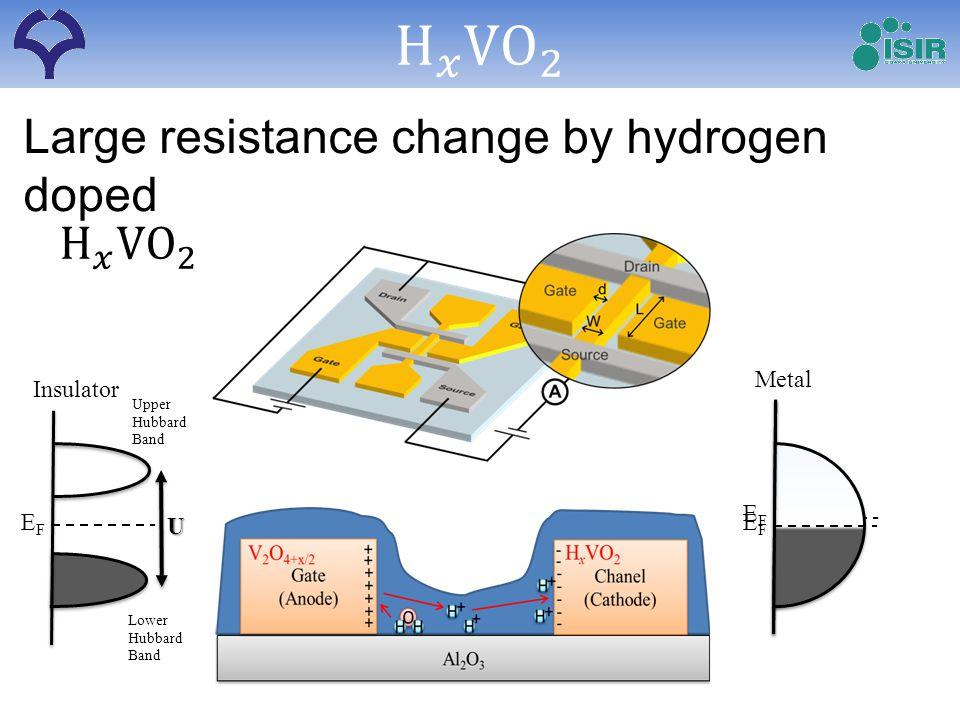 Large resistance change by hydrogen doped Insulator EFEF U Lower Hubbard Band Upper Hubbard Band EFEF Metal EFEF
