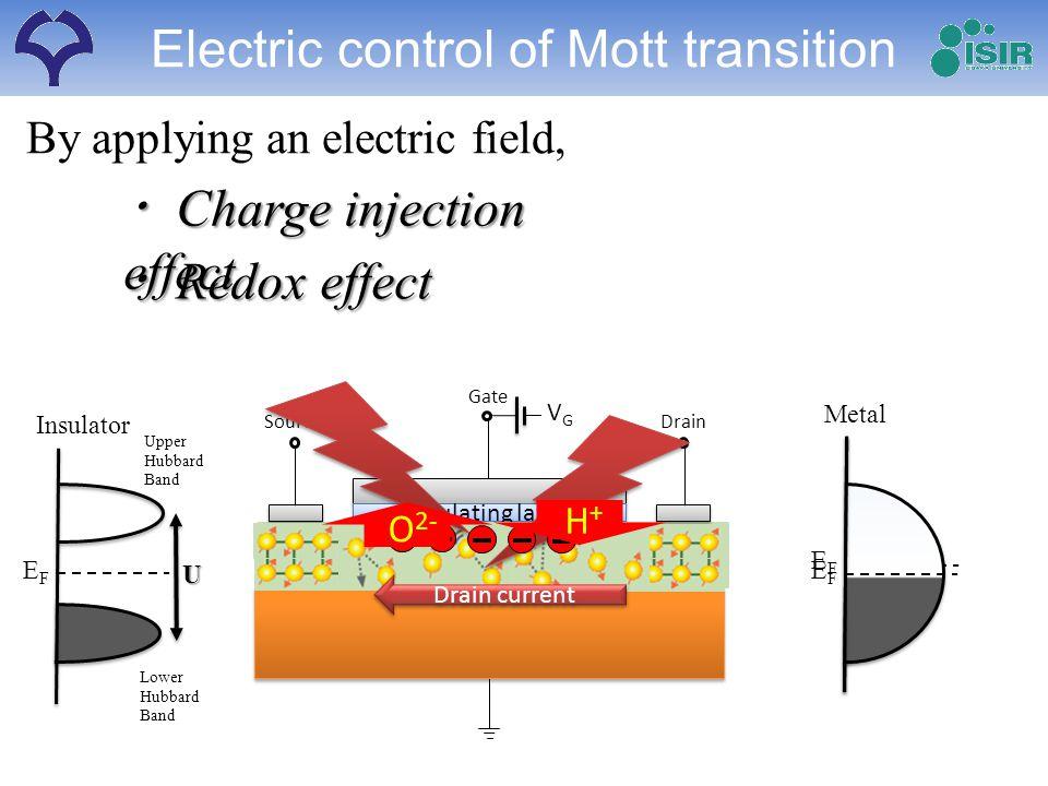 Gate DrainSource VGVG Insulating layer Drain current Electric control of Mott transition Insulator EFEF EFEF U Metal EFEF Lower Hubbard Band Upper Hub