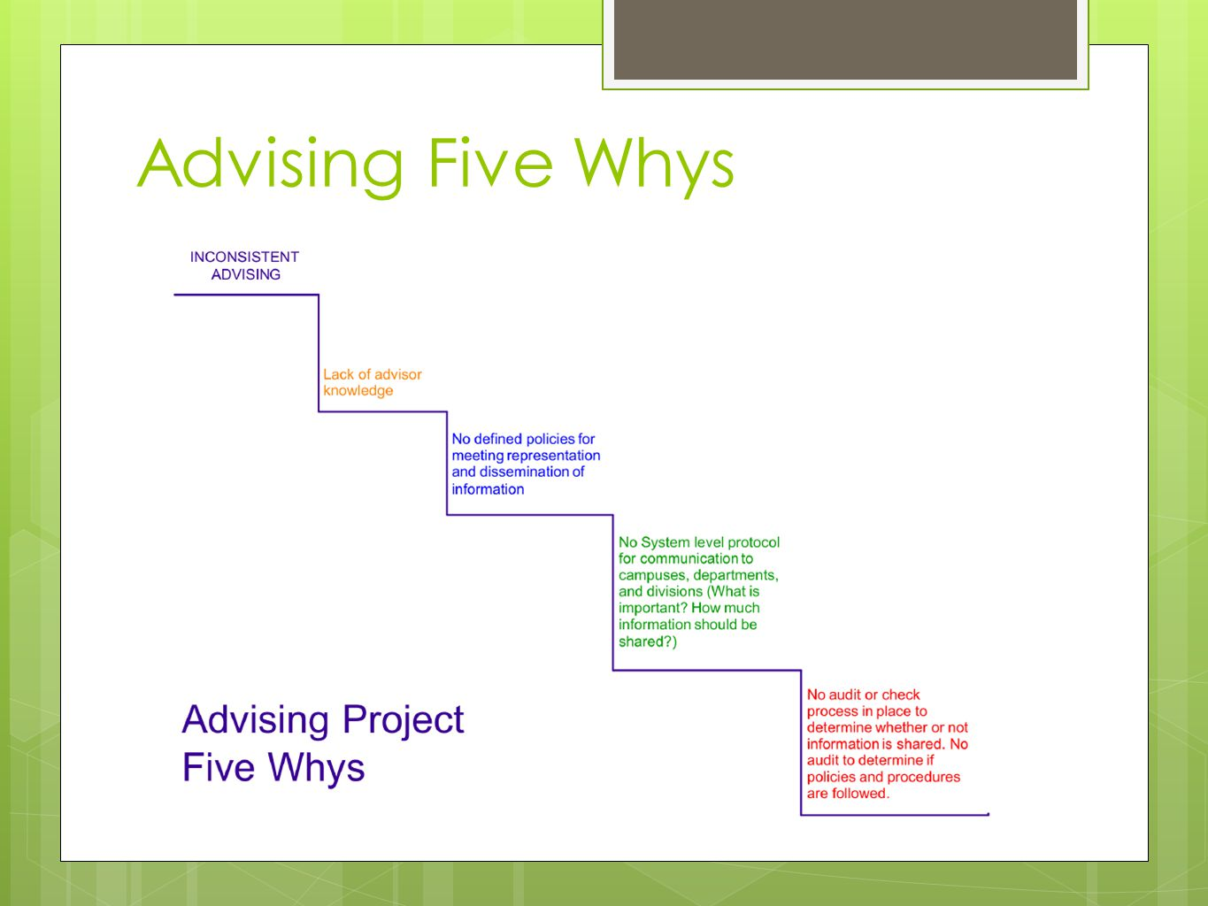Advising Five Whys
