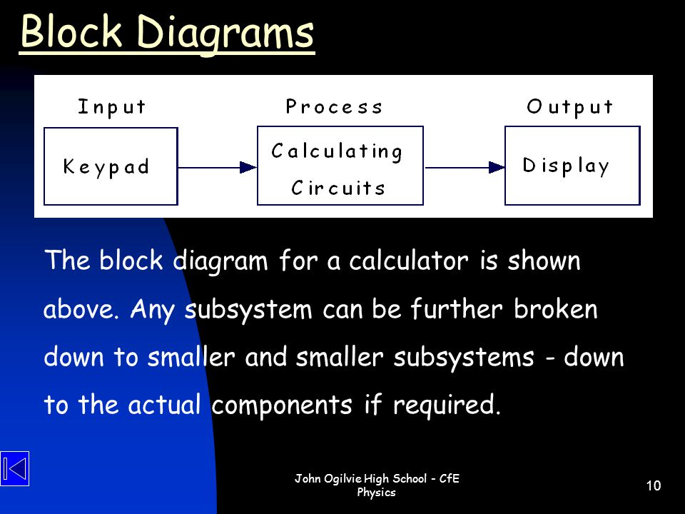 John Ogilvie High School - CfE Physics 10 Block Diagrams The block diagram for a calculator is shown above. Any subsystem can be further broken down t
