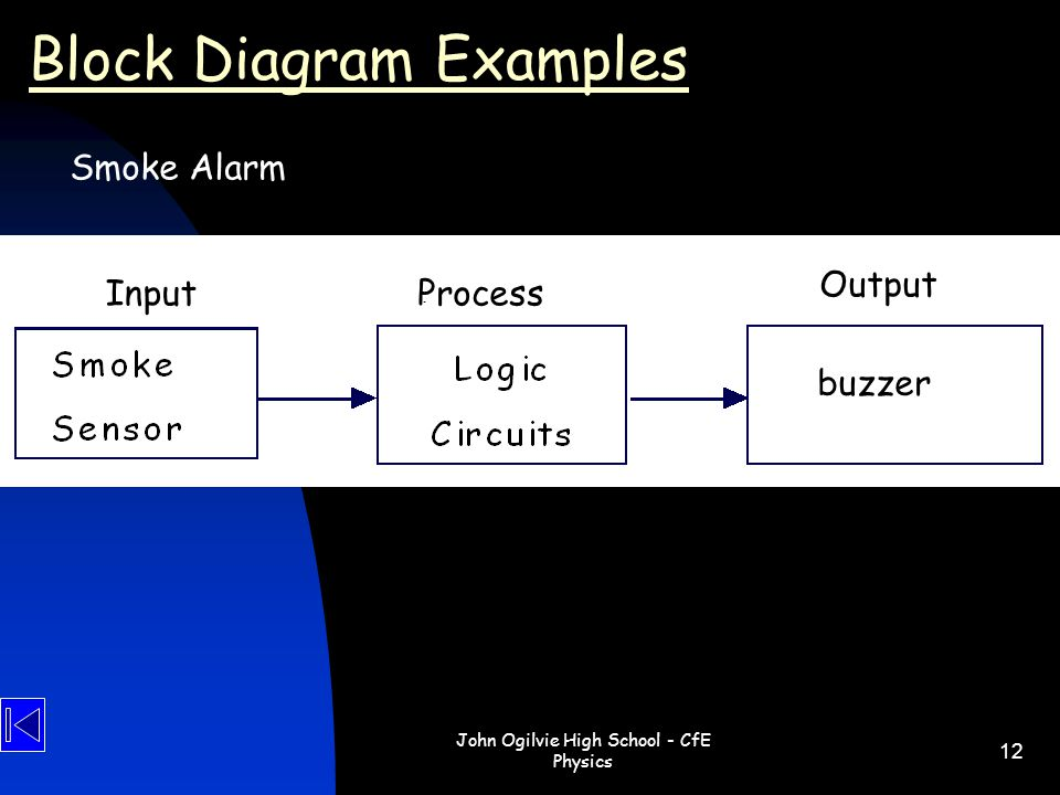 John Ogilvie High School - CfE Physics 12 Block Diagram Examples Smoke Alarm buzzer InputProcess Output