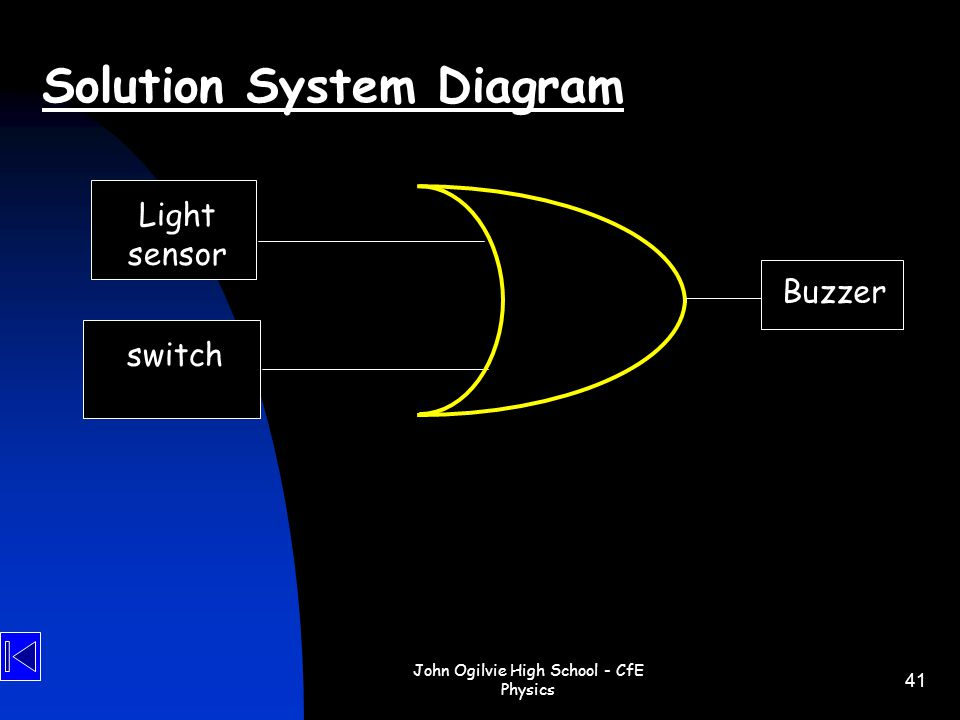 John Ogilvie High School - CfE Physics 41 Solution System Diagram Light sensor switch Buzzer