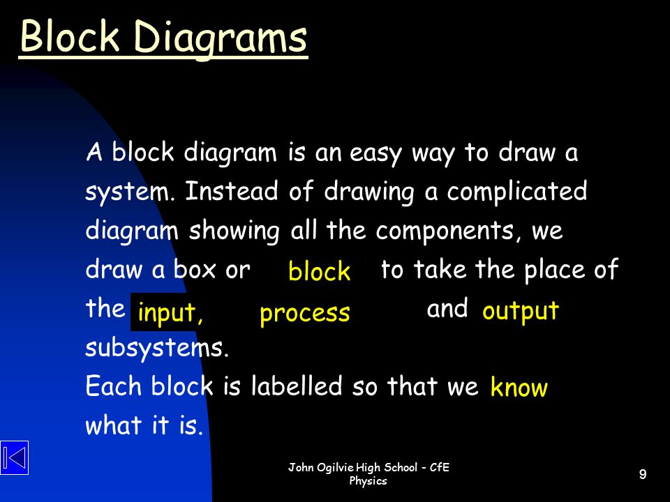 John Ogilvie High School - CfE Physics 9 Block Diagrams A block diagram is an easy way to draw a system. Instead of drawing a complicated diagram show