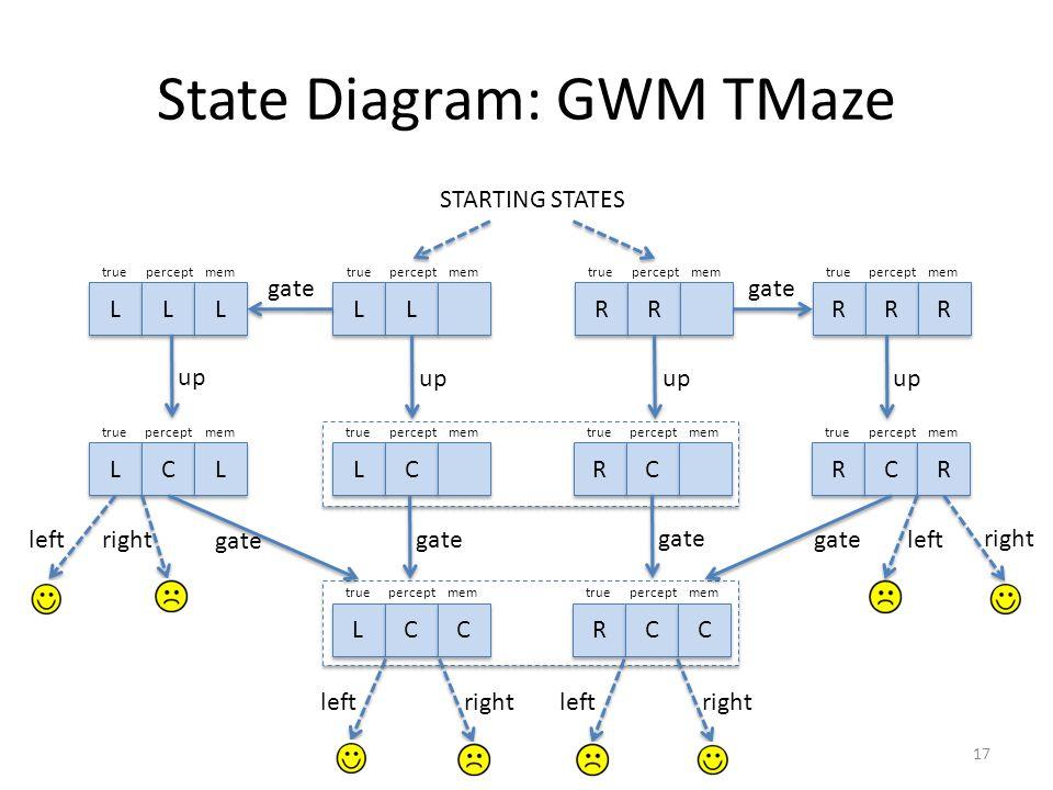 State Diagram: GWM TMaze 17 L L L L L L trueperceptmem L L L L trueperceptmem R R R R trueperceptmem R R R R R R trueperceptmem L L C C L L trueperceptmem L L C C trueperceptmem R R C C trueperceptmem R R C C R R trueperceptmem L L C C C C trueperceptmem R R C C C C trueperceptmem gate STARTING STATES gate up gate leftright leftrightleftright left right