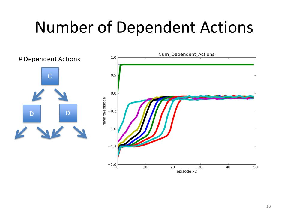 Number of Dependent Actions 18 C C # Dependent Actions D D D D
