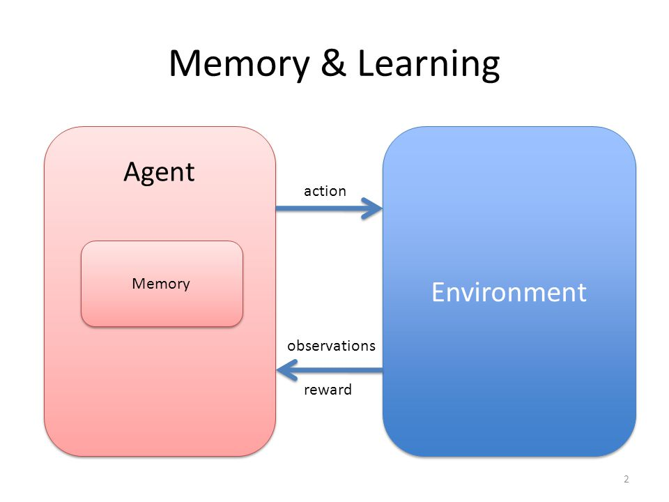 Agent Memory & Learning Memory Environment action observations reward 2