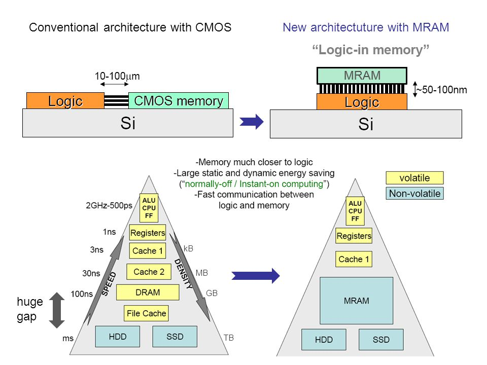 Conventional architecture with CMOSNew architectuture with MRAM kB MB GB TB huge gap