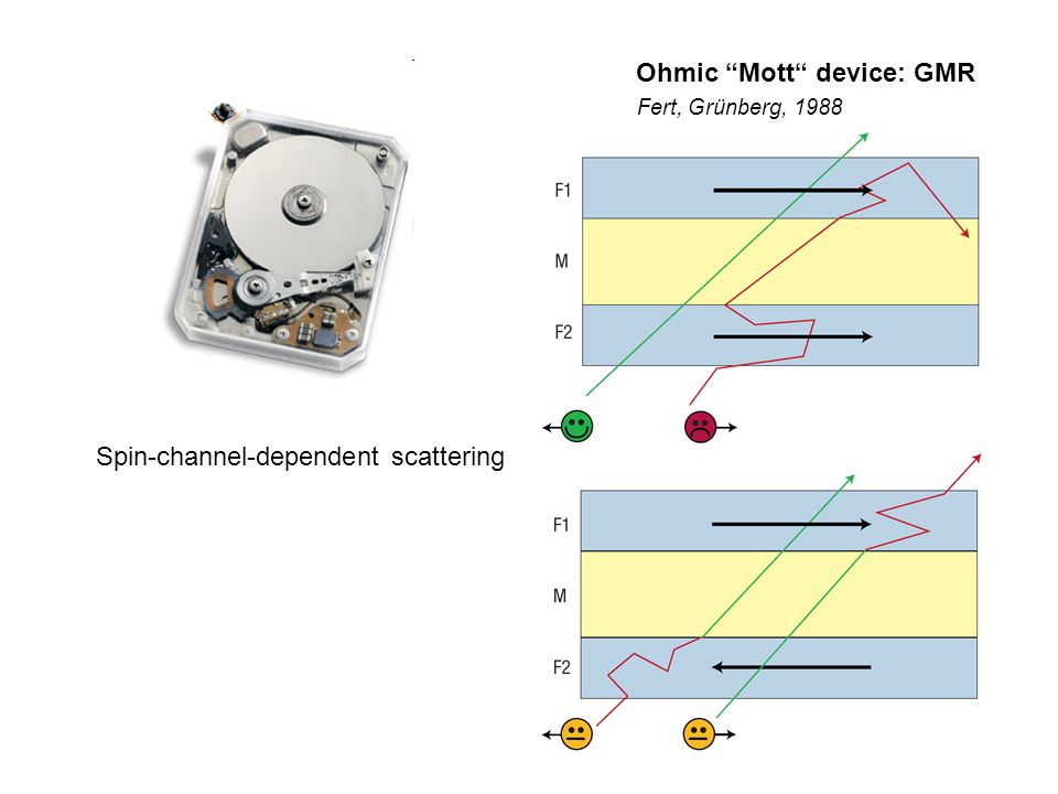 Ohmic Mott device: GMR Spin-channel-dependent scattering Fert, Grünberg, 1988