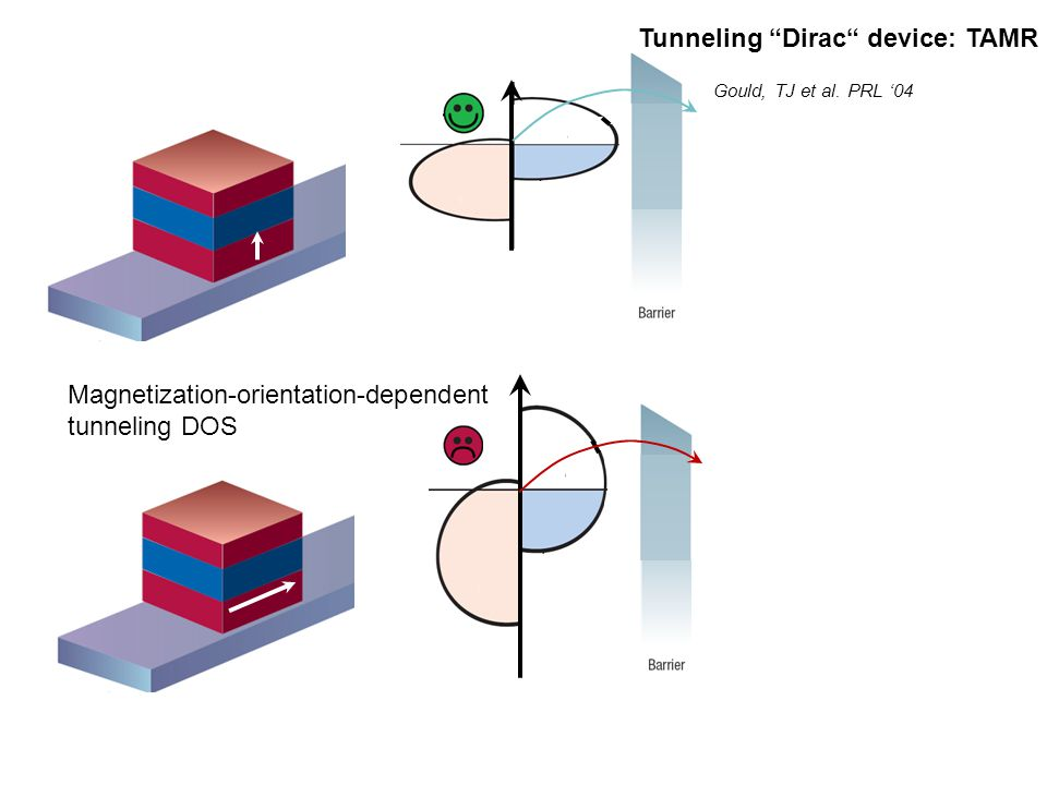 Tunneling Dirac device: TAMR Gould, TJ et al. PRL 04 Magnetization-orientation-dependent tunneling DOS