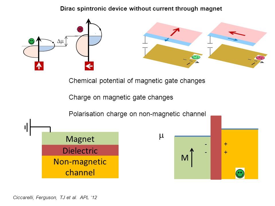 + + - - Magnet Dielectric Non-magnetic channel M Chemical potential of magnetic gate changes Charge on magnetic gate changes Polarisation charge on non-magnetic channel Dirac spintronic device without current through magnet Ciccarelli, Ferguson, TJ et al.
