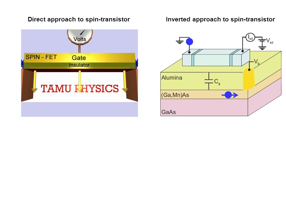 Inverted approach to spin-transistorDirect approach to spin-transistor