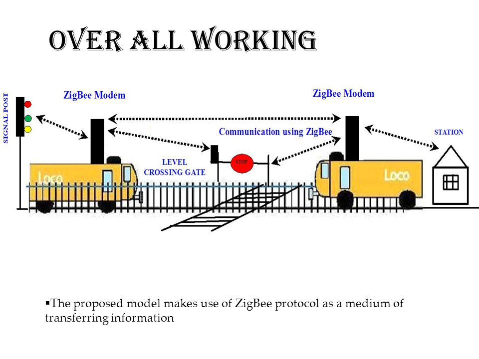 OVER ALL WORKING The proposed model makes use of ZigBee protocol as a medium of transferring information