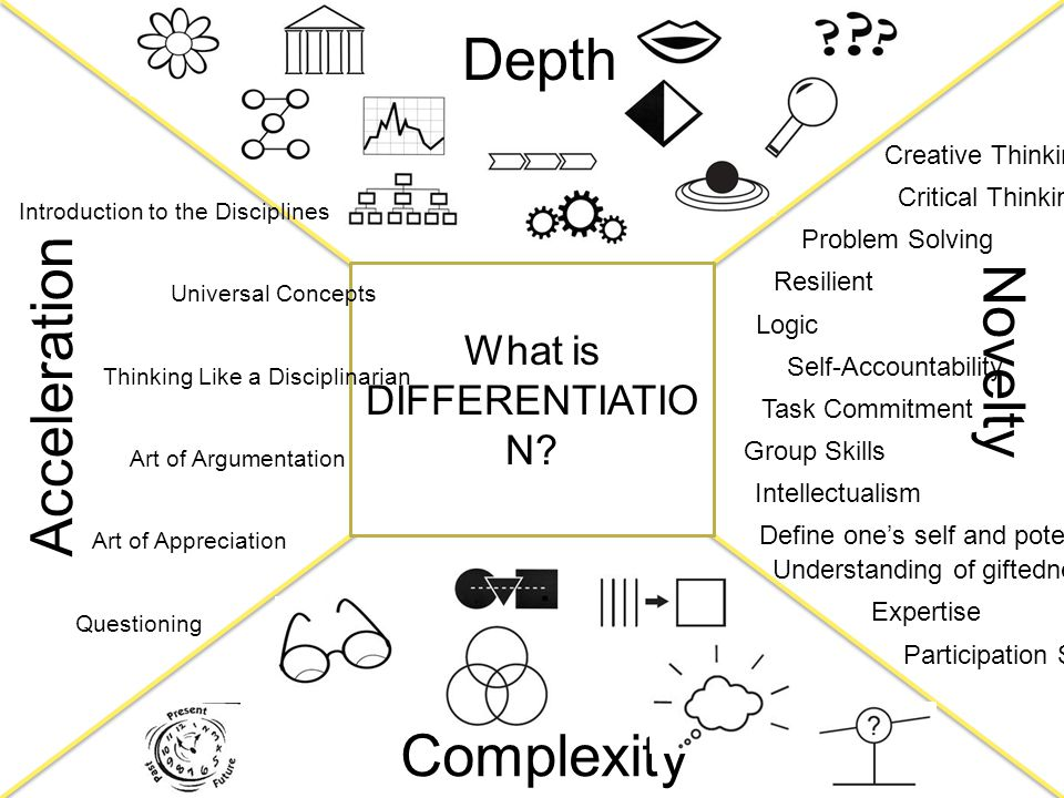 What is DIFFERENTIATIO N? Novelty Acceleration Depth Complexity Thinking Like a Disciplinarian Introduction to the Disciplines Art of Appreciation Art