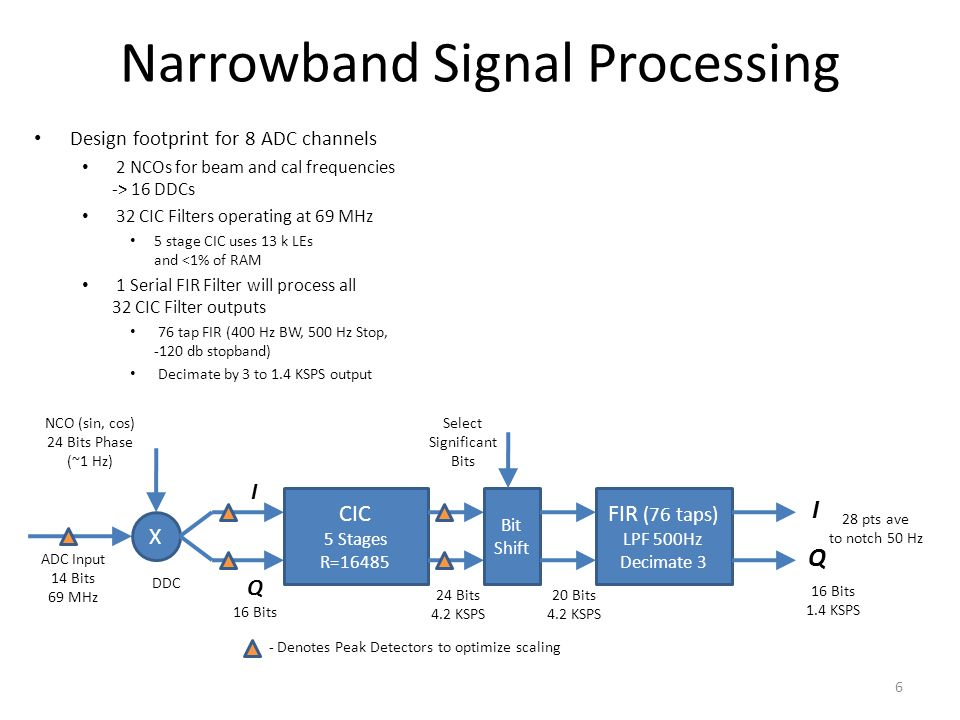 Narrowband Signal Processing Design footprint for 8 ADC channels 2 NCOs for beam and cal frequencies -> 16 DDCs 32 CIC Filters operating at 69 MHz 5 stage CIC uses 13 k LEs and <1% of RAM 1 Serial FIR Filter will process all 32 CIC Filter outputs 76 tap FIR (400 Hz BW, 500 Hz Stop, -120 db stopband) Decimate by 3 to 1.4 KSPS output 6 ADC Input 14 Bits 69 MHz X NCO (sin, cos) 24 Bits Phase (~1 Hz) I Q 16 Bits CIC 5 Stages R=16485 DDC 24 Bits 4.2 KSPS FIR (76 taps) LPF 500Hz Decimate 3 Bit Shift Select Significant Bits 20 Bits 4.2 KSPS 16 Bits 1.4 KSPS I Q - Denotes Peak Detectors to optimize scaling 28 pts ave to notch 50 Hz