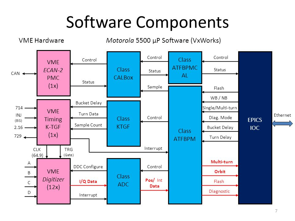 Software Components 7 VME ECAN-2 PMC (1x) VME Timing K-TGF (1x) VME Digitizer (12x) CLK (64.9) TRG (Gate) A B C D 714 2.16 INJ (BIS) 729 CAN Class ADC Interrupt I/Q Data DDC Configure Class KTGF Bucket Delay Turn Data Sample Count Class CALBox Control Status Class ATFBPM Class ATFBPMC AL Control Status Sample Control Interrupt Control Pos/ Int Data EPICS IOC Control Status Flash WB / NB Single/Multi-turn Diag.